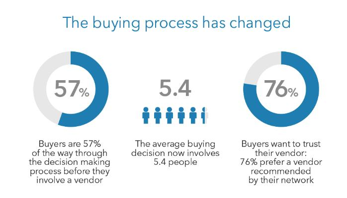 How the buying process has changed