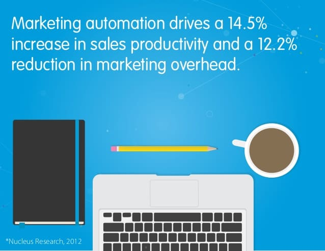 How marketing automation affects your sales and marketing results