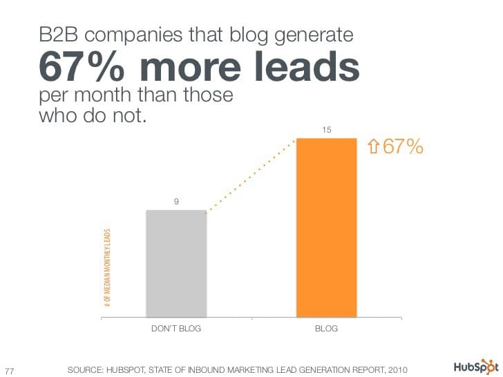 Companies that blog generate 67% more leads - HubSpot