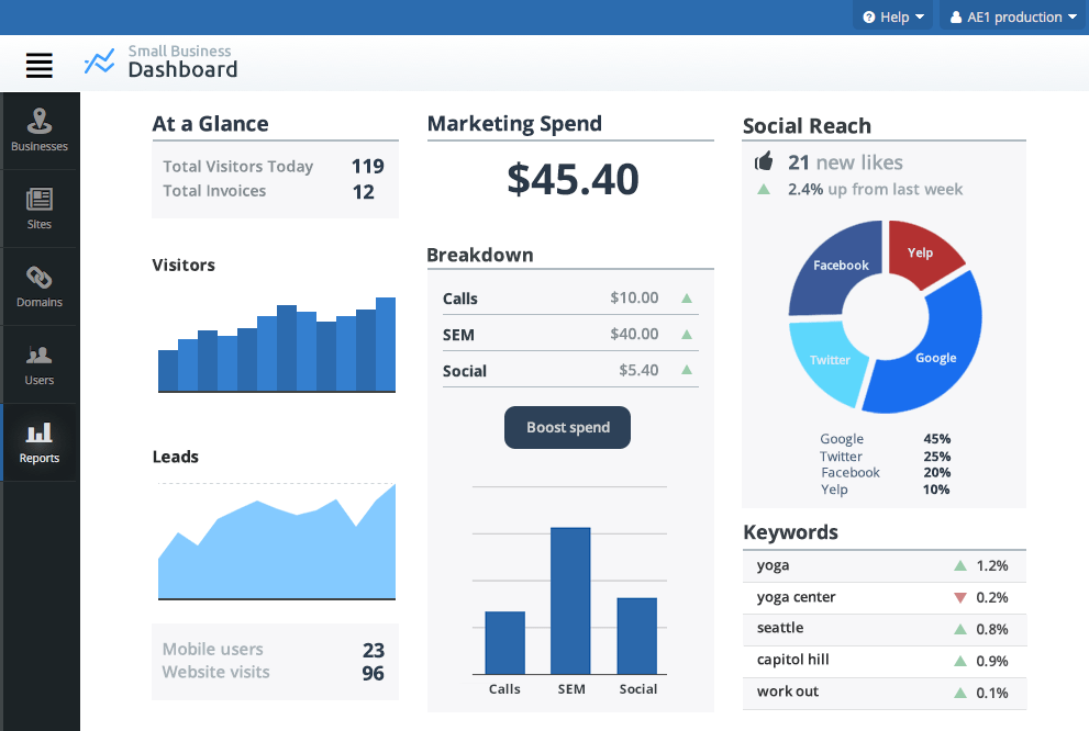 B2B marketing platform dashboard