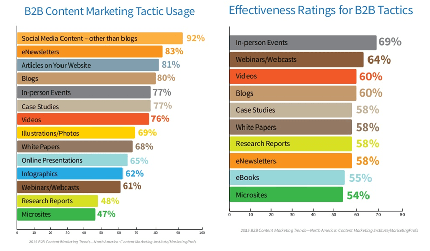 B2B marketing tactics comparison