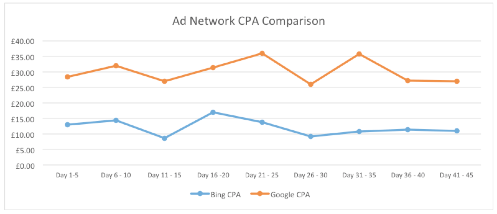 bing ads  and google ads cost per acquisition comparison