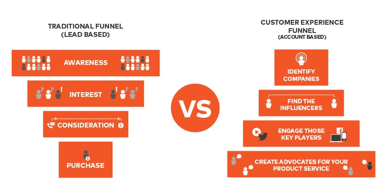 Account Based Marketing vs Traditional Marketing approach