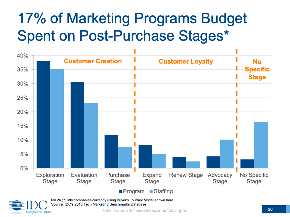 17% of marketing programs budget is allotted for the post-purchase stage