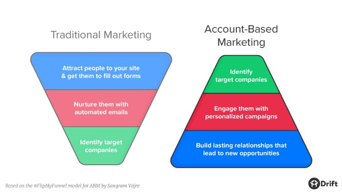 How To Create A B2B Marketing Plan