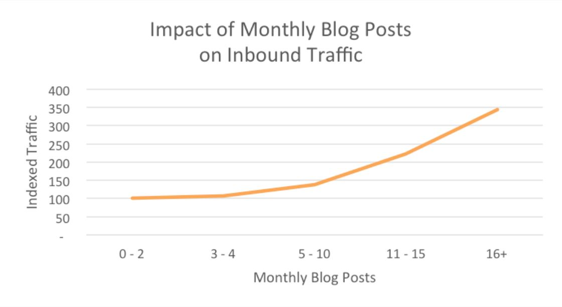 how monthly blogging impact the website traffic