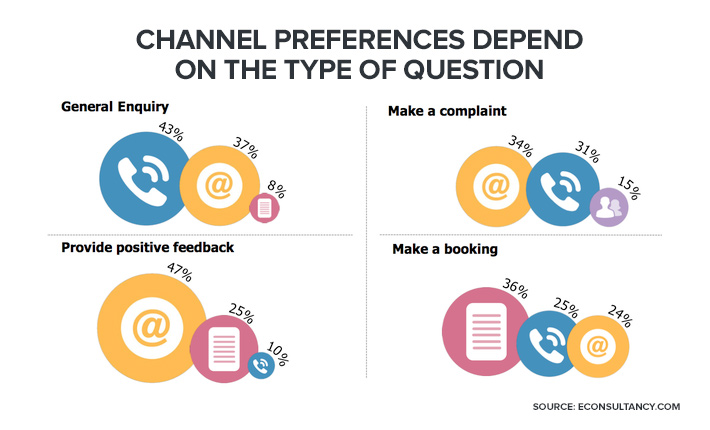channel preferences depend on the type of a question