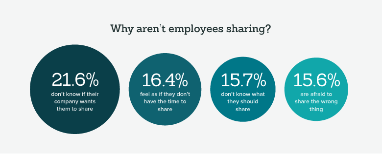 why employees aren't sharing news about the company