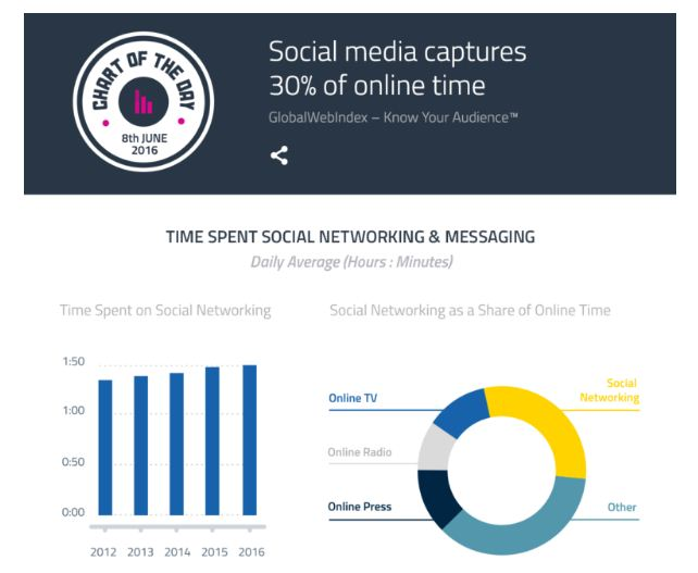 Multiply Lead Percentage By Improving Social Engagement