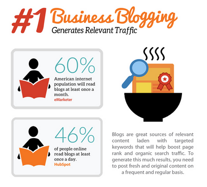 Blogging is one of the best ways to drive traffic to your website