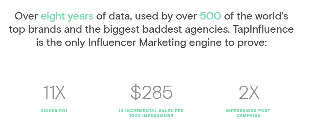 Influencer Marketing delivers 11X ROI over all other forms of digital media