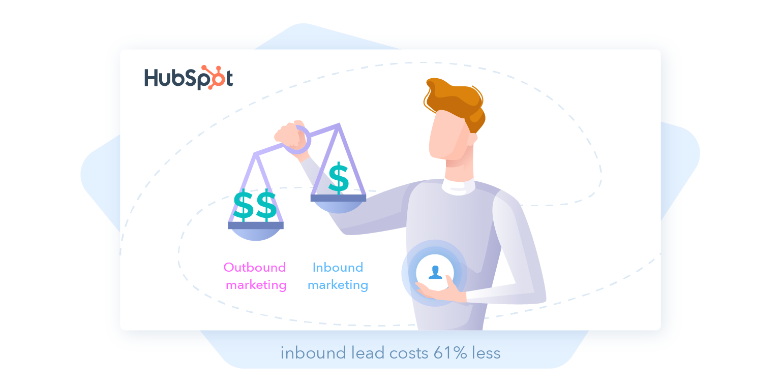 Outbound vs inbound marketing stats