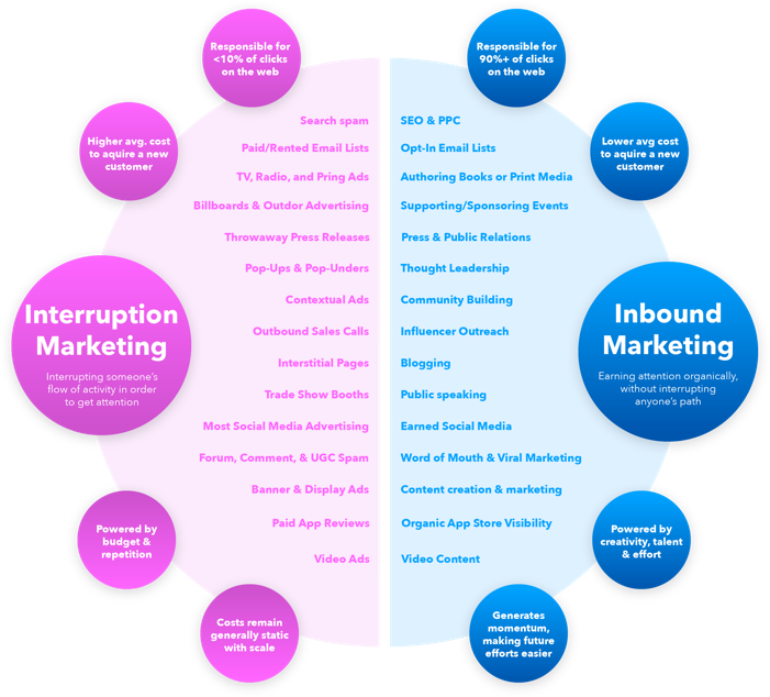 the difference between the Inbound marketing and Interruption marketing