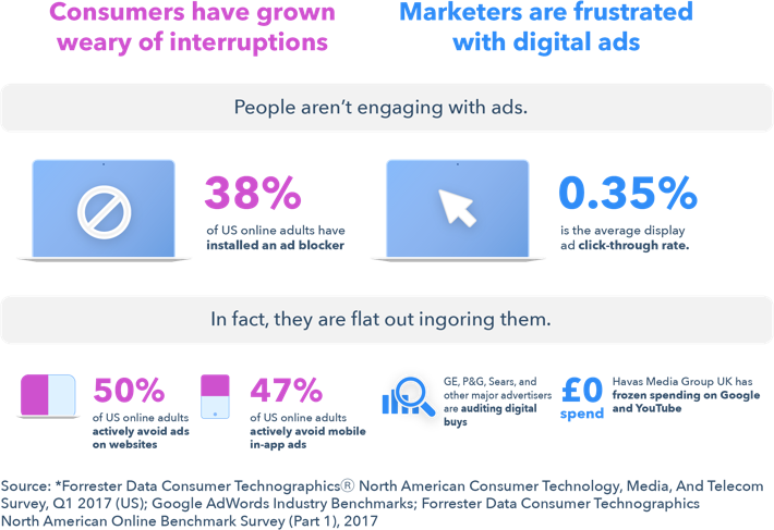 how consumers really interact with the online ads marketers are setting up
