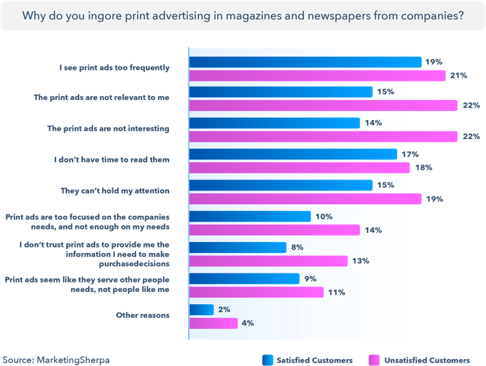 how consumers interact with the print ads